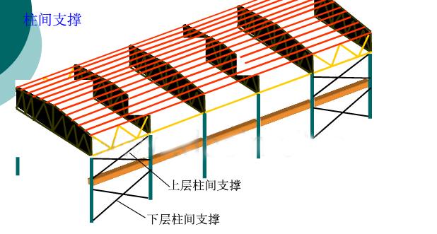 钢结构中支撑平面如何确定 - 云知